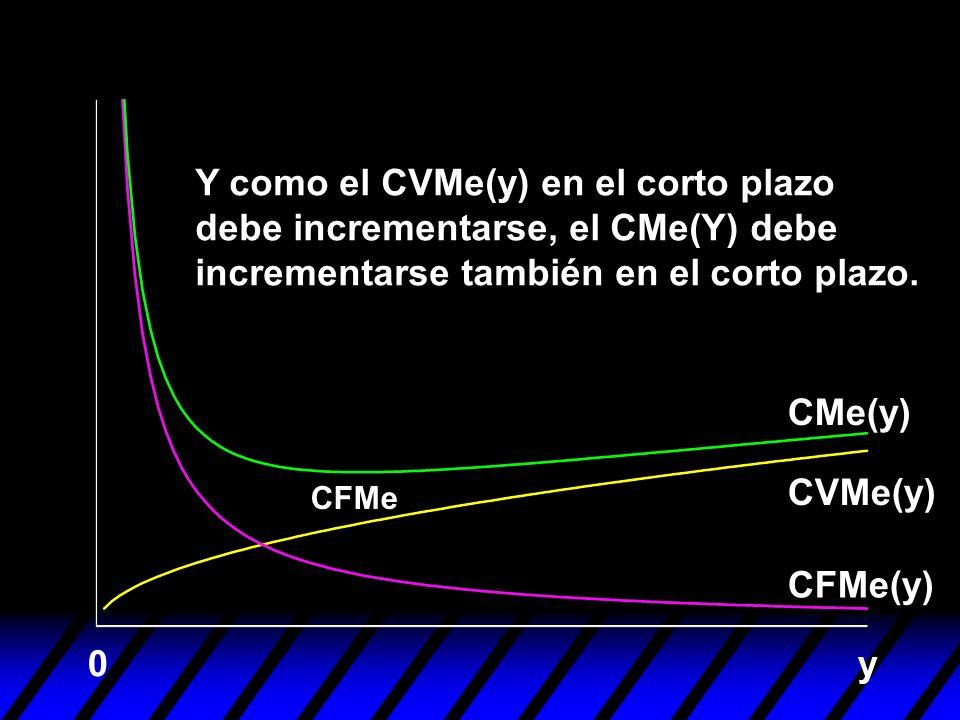 Y como el CVMe(y) en el corto plazo debe incrementarse, el CMe(Y) debe incrementarse también en el corto plazo.