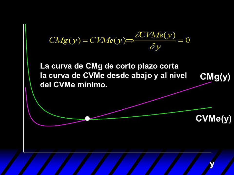 La curva de CMg de corto plazo corta la curva de CVMe desde abajo y al nivel del CVMe mínimo.