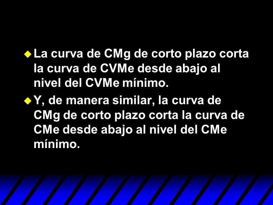 La curva de CMg de corto plazo corta la curva de CVMe desde abajo al nivel del CVMe mínimo.