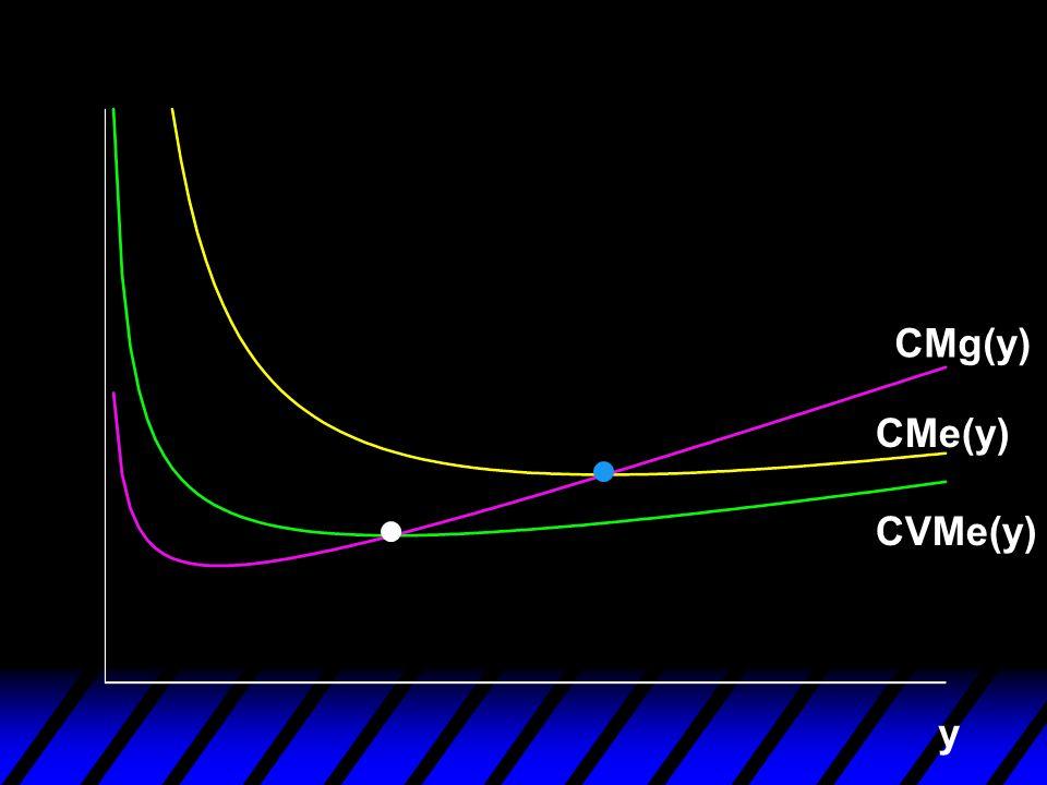CMg(y) CMe(y) CVMe(y) y