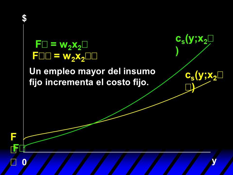 cs(y;x2¢) F¢ = w2x2¢ F¢¢ = w2x2¢¢ cs(y;x2¢¢) F¢¢ F¢ $