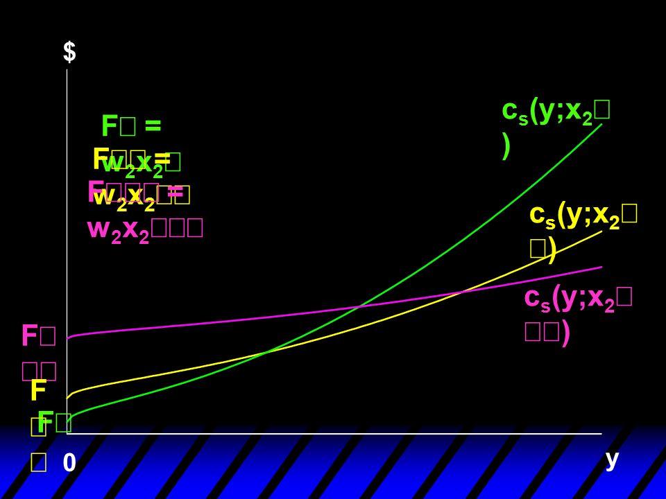 cs(y;x2¢) F¢ = w2x2¢ F¢¢ = w2x2¢¢ F¢¢¢ = w2x2¢¢¢ cs(y;x2¢¢)