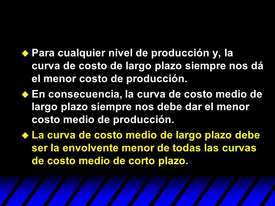 Para cualquier nivel de producción y, la curva de costo de largo plazo siempre nos dá el menor costo de producción.