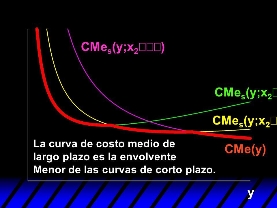 CMes(y;x2¢¢¢) CMes(y;x2¢) CMes(y;x2¢¢) CMe(y) y