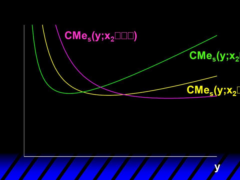 CMes(y;x2¢¢¢) CMes(y;x2¢) CMes(y;x2¢¢) y