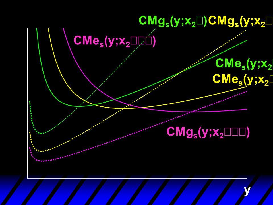 CMgs(y;x2¢) CMgs(y;x2¢¢) CMes(y;x2¢¢¢) CMes(y;x2¢) CMes(y;x2¢¢) CMgs(y;x2¢¢¢) y