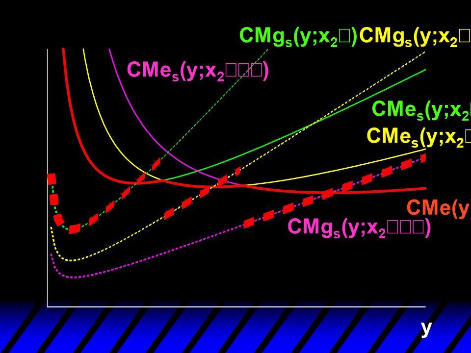 CMgs(y;x2¢) CMgs(y;x2¢¢) CMes(y;x2¢¢¢) CMes(y;x2¢) CMes(y;x2¢¢) CMe(y) CMgs(y;x2¢¢¢) y