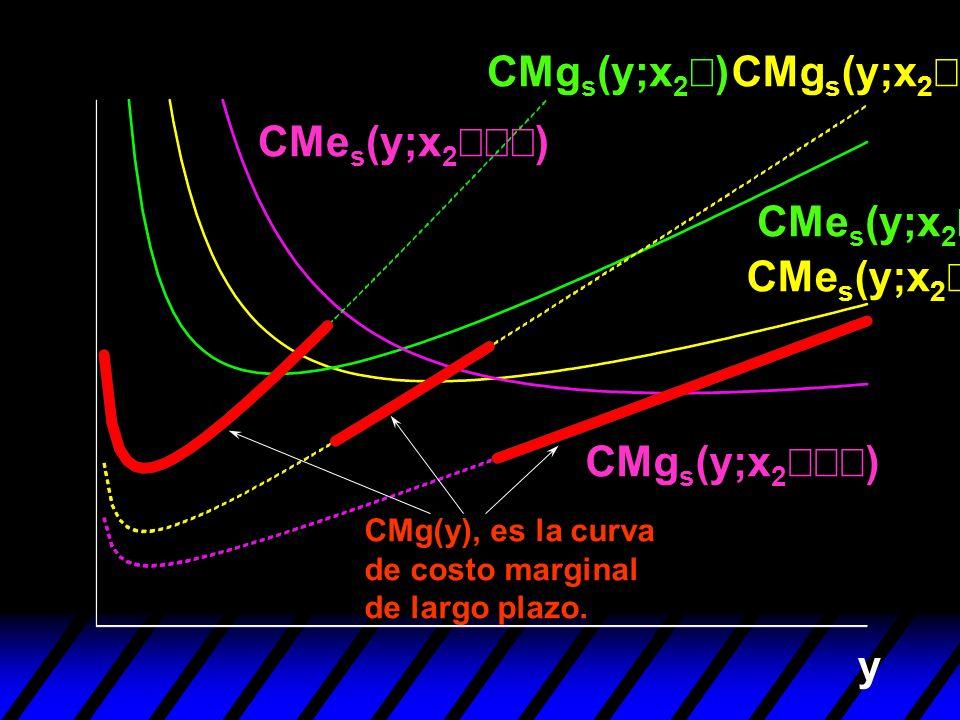 CMgs(y;x2¢) CMgs(y;x2¢¢) CMes(y;x2¢¢¢) CMes(y;x2¢) CMes(y;x2¢¢)