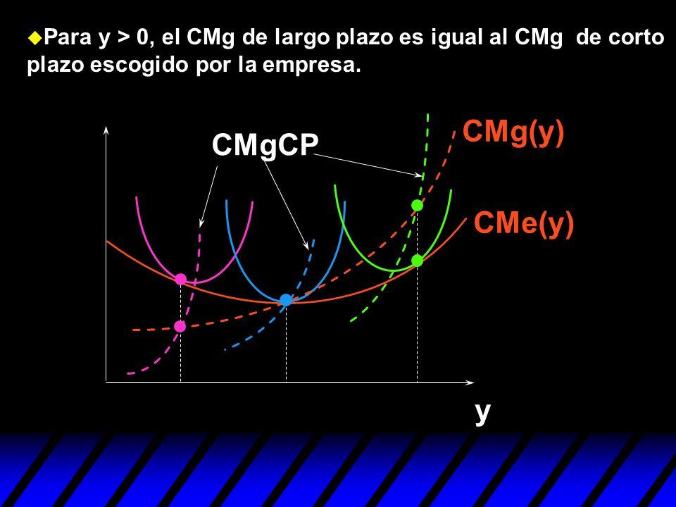 Para y > 0, el CMg de largo plazo es igual al CMg de corto plazo escogido por la empresa.