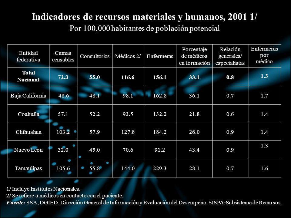 Indicadores de recursos materiales y humanos, 2001 1/