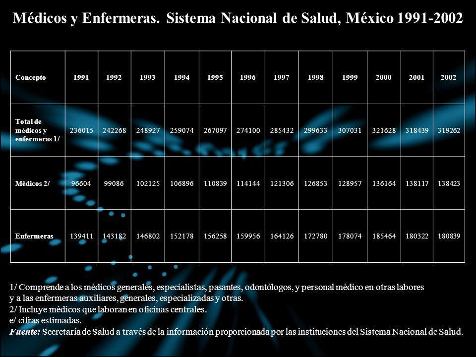Médicos y Enfermeras. Sistema Nacional de Salud, México 1991-2002