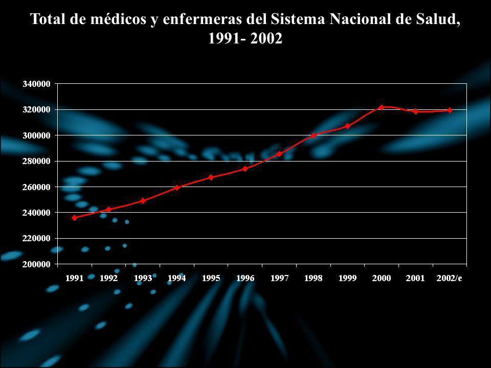 Total de médicos y enfermeras del Sistema Nacional de Salud,