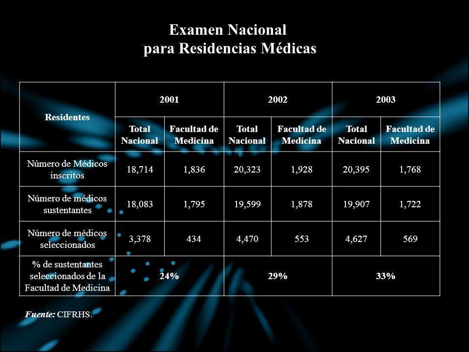 Examen Nacional para Residencias Médicas