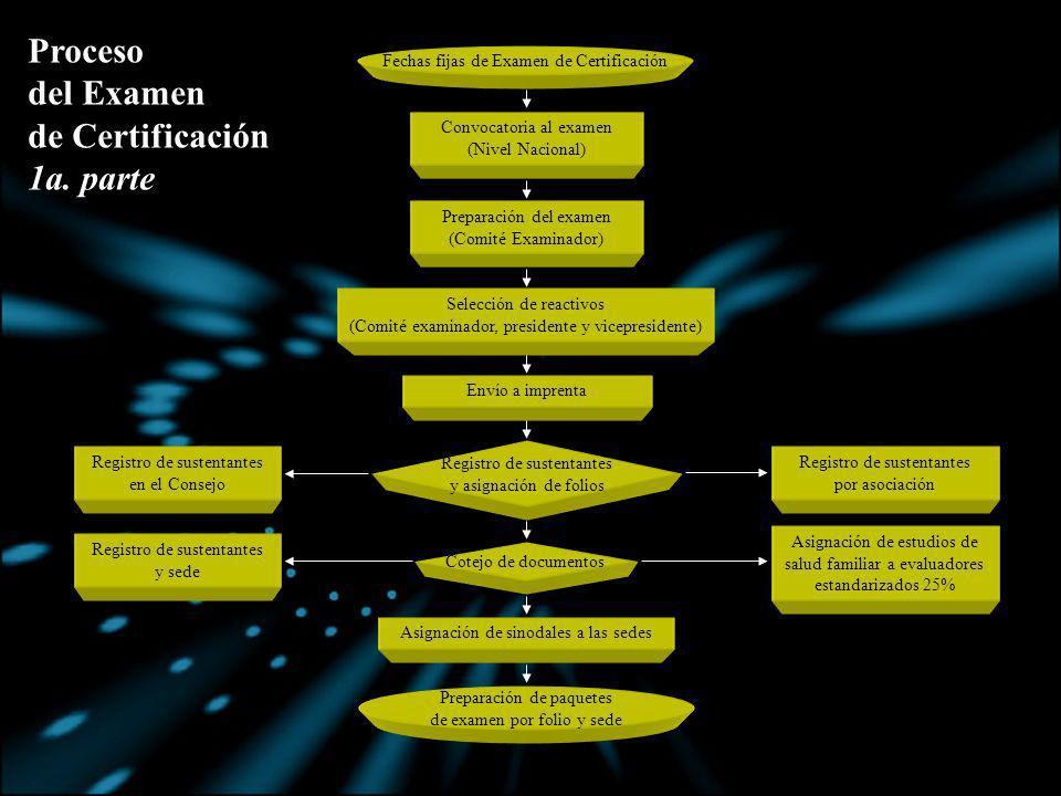 Proceso del Examen de Certificación 1a. parte