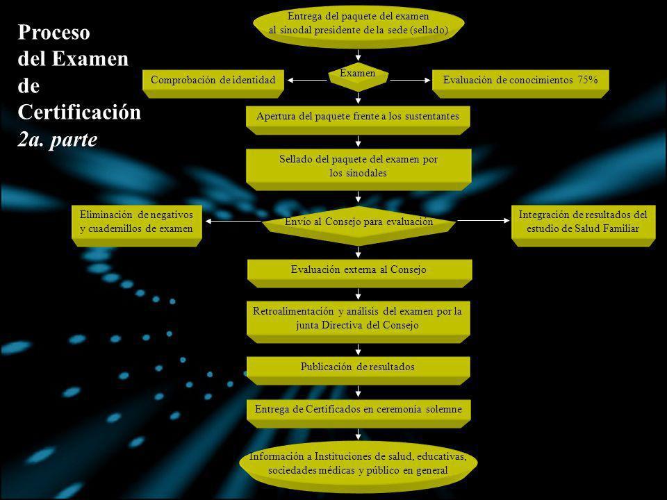 Proceso del Examen de Certificación 2a. parte