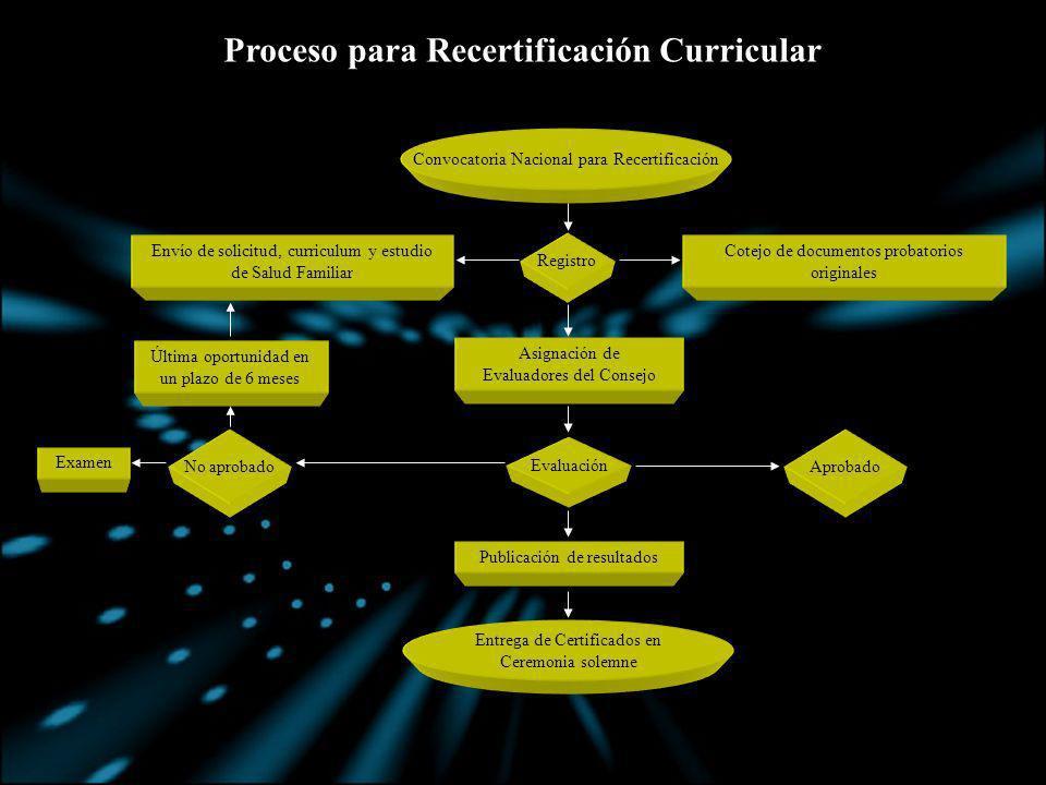 Proceso para Recertificación Curricular