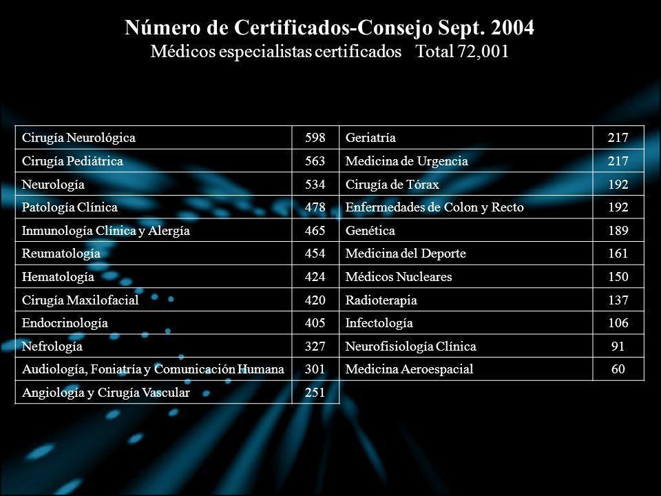 Número de Certificados-Consejo Sept. 2004