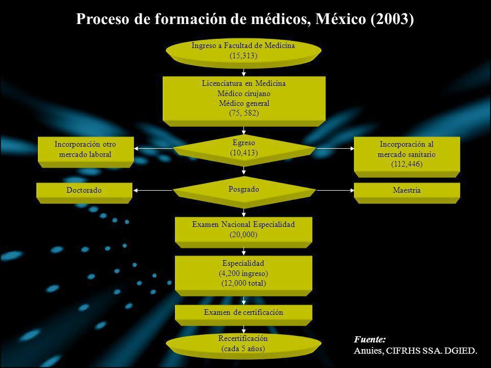 Proceso de formación de médicos, México (2003)