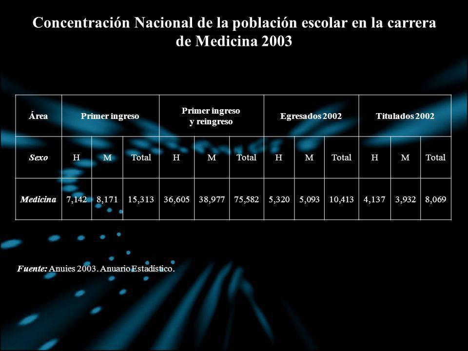 Concentración Nacional de la población escolar en la carrera