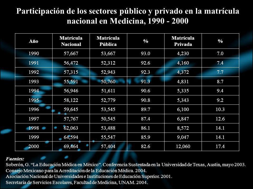 Participación de los sectores público y privado en la matrícula nacional en Medicina, 1990 - 2000