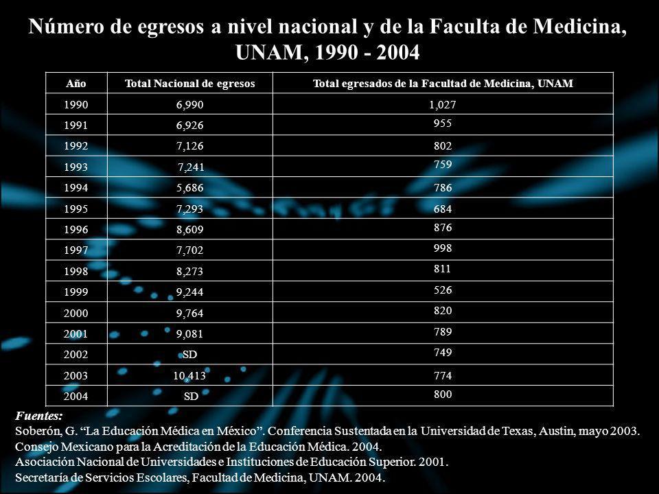 Número de egresos a nivel nacional y de la Faculta de Medicina, UNAM, 1990 - 2004