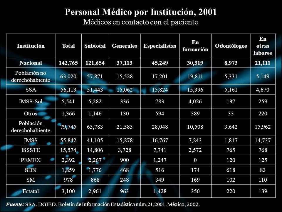 Personal Médico por Institución, 2001
