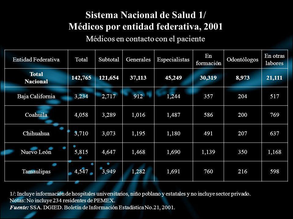 Sistema Nacional de Salud 1/ Médicos por entidad federativa, 2001
