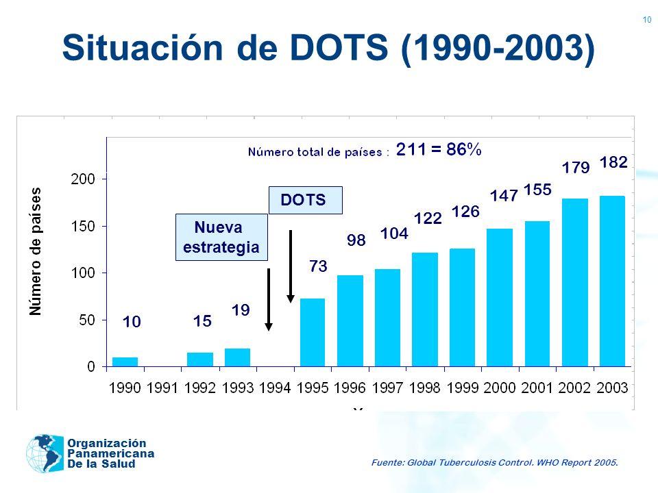 Situación de DOTS (1990-2003) 182 179 155 147 DOTS 126 122