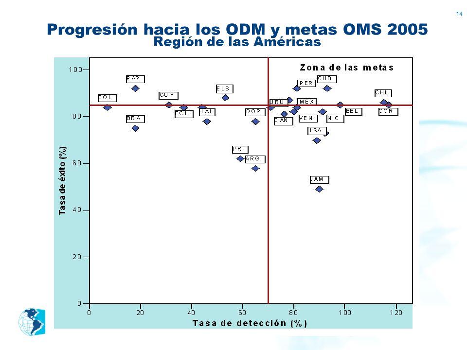 Progresión hacia los ODM y metas OMS 2005 Región de las Américas