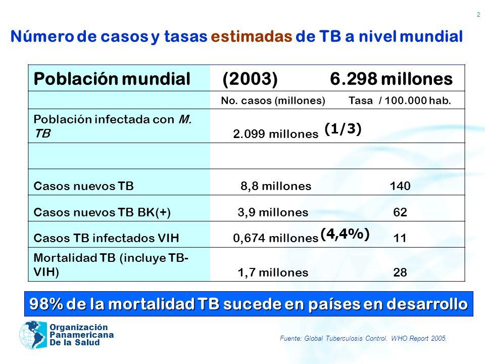 Número de casos y tasas estimadas de TB a nivel mundial