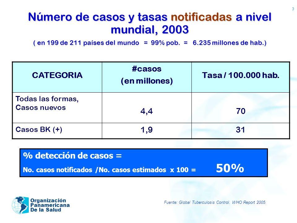 Número de casos y tasas notificadas a nivel mundial, 2003 ( en 199 de 211 países del mundo = 99% pob. = 6.235 millones de hab.)