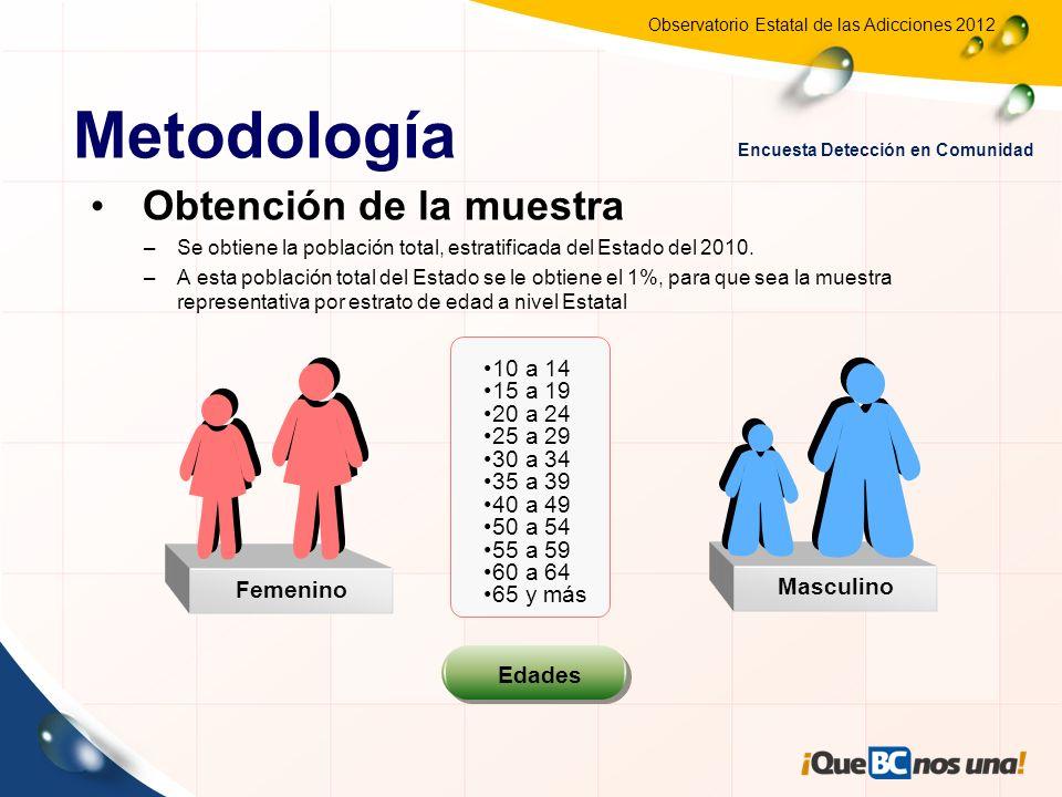 Metodología Obtención de la muestra 10 a 14 15 a 19 20 a 24 25 a 29