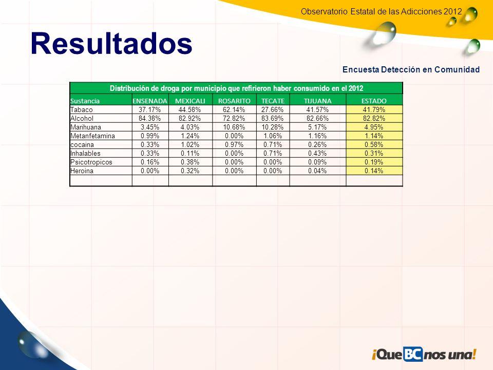 Resultados Encuesta Detección en Comunidad. Distribución de droga por municipio que refirieron haber consumido en el 2012.