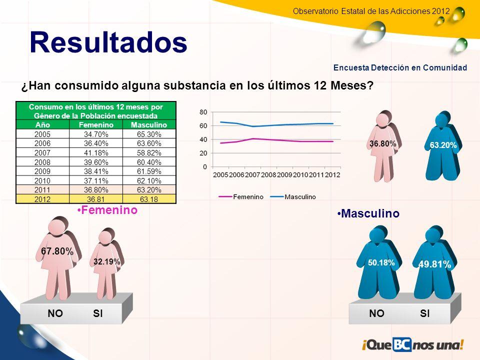 Consumo en los últimos 12 meses por Género de la Población encuestada