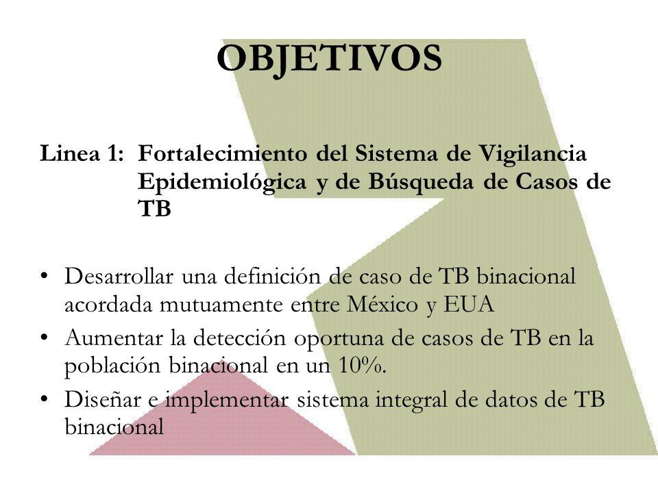 OBJETIVOS Linea 1: Fortalecimiento del Sistema de Vigilancia Epidemiológica y de Búsqueda de Casos de TB.