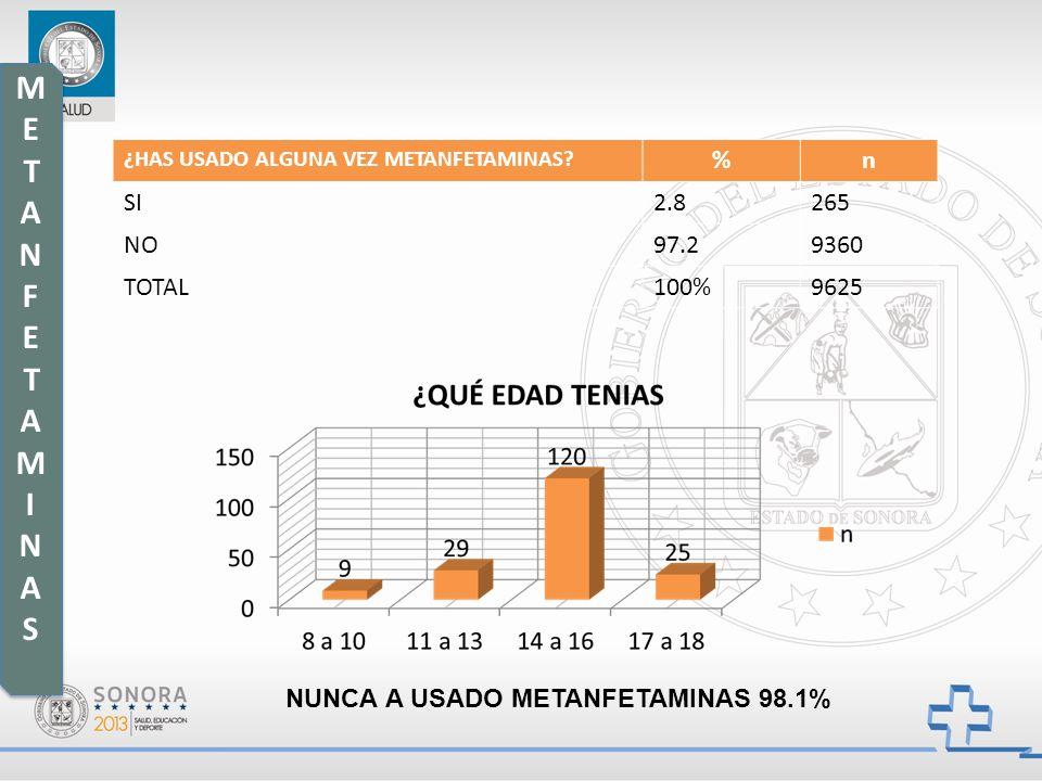 METANFETAMINAS % n SI 2.8 265 NO 97.2 9360 TOTAL 100% 9625