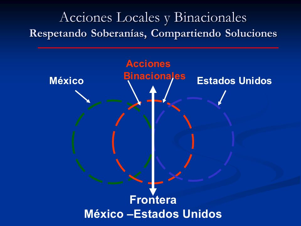 México –Estados Unidos