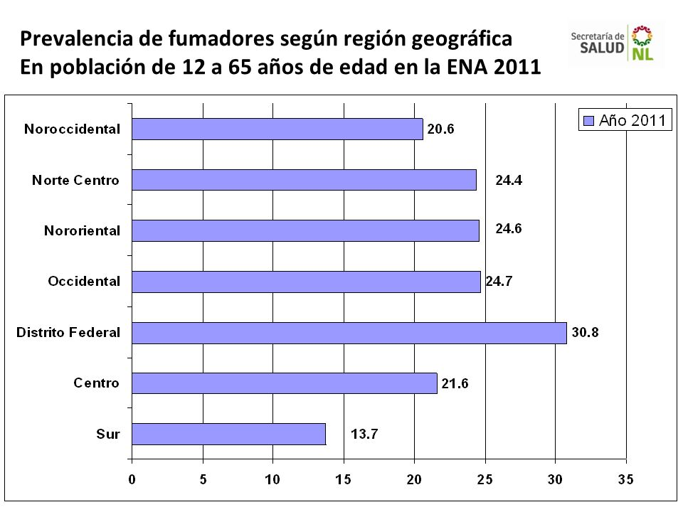 Prevalencia de fumadores según región geográfica