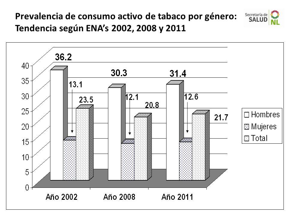 Prevalencia de consumo activo de tabaco por género: