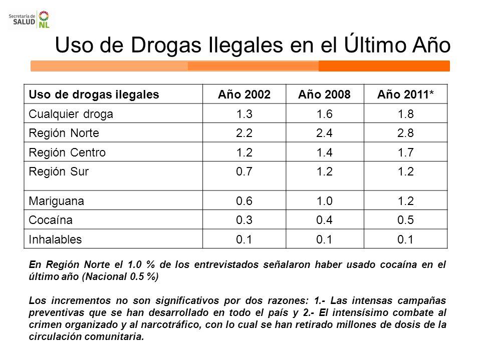 Uso de Drogas Ilegales en el Último Año