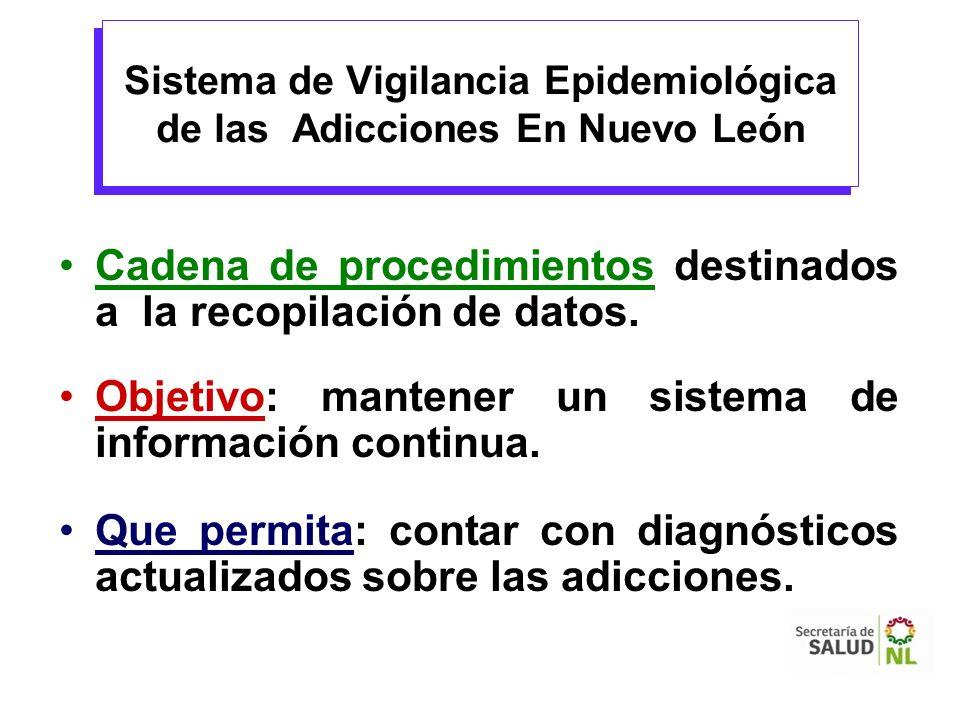 Sistema de Vigilancia Epidemiológica de las Adicciones En Nuevo León