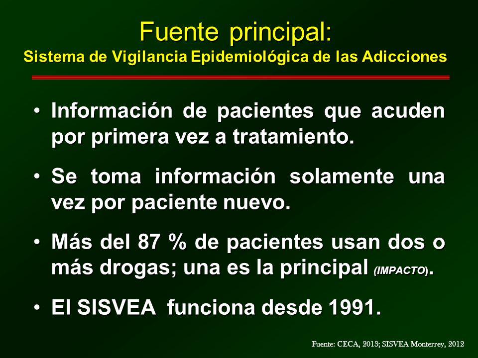 Fuente principal: Sistema de Vigilancia Epidemiológica de las Adicciones