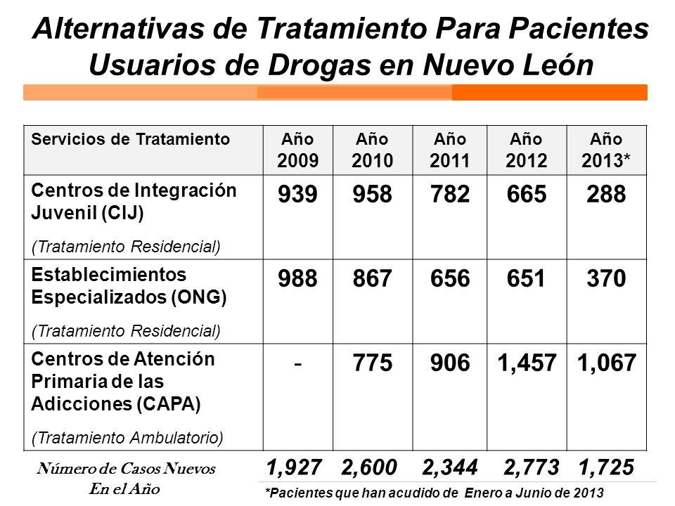 Alternativas de Tratamiento Para Pacientes Usuarios de Drogas en Nuevo León