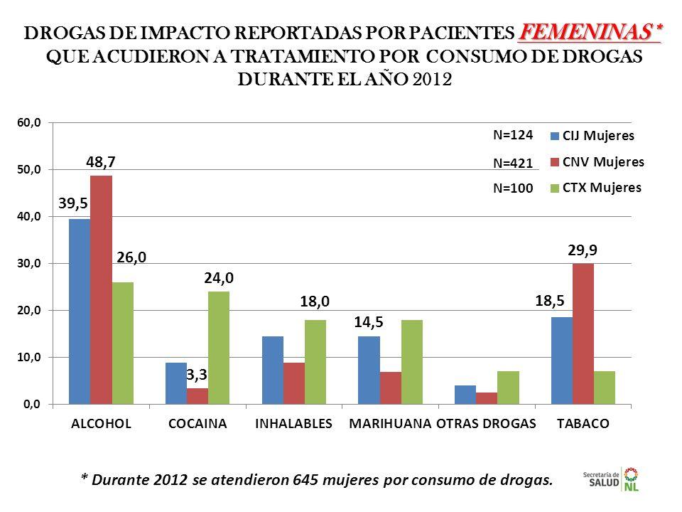 DROGAS DE IMPACTO REPORTADAS POR PACIENTES FEMENINAS*