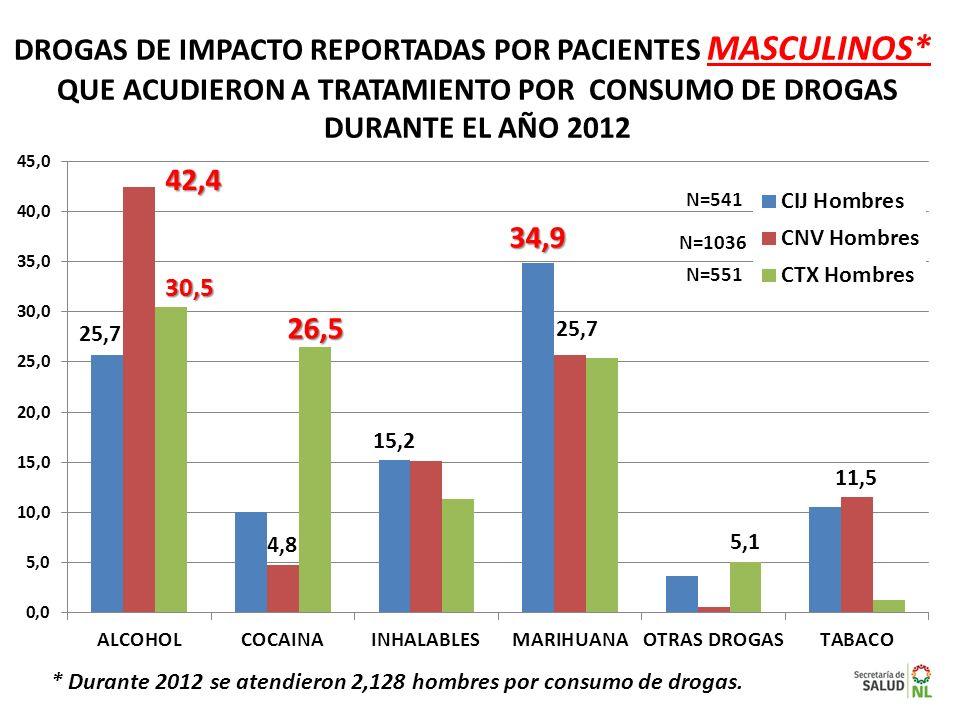 DROGAS DE IMPACTO REPORTADAS POR PACIENTES MASCULINOS*
