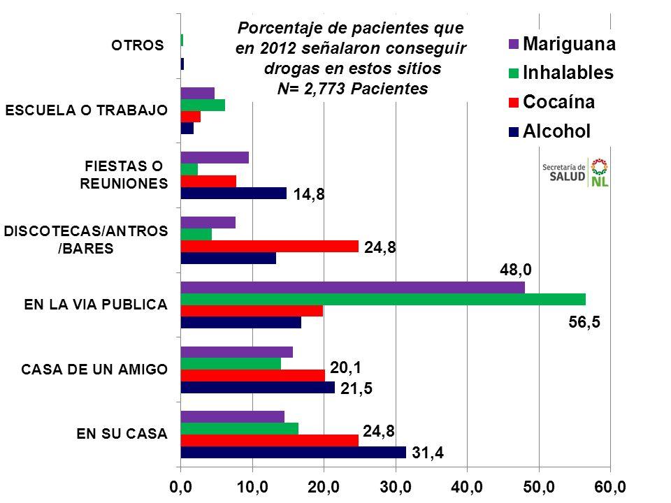 Porcentaje de pacientes que en 2012 señalaron conseguir