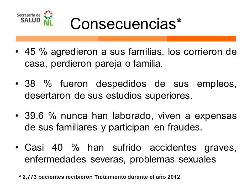 Consecuencias* 45 % agredieron a sus familias, los corrieron de casa, perdieron pareja o familia.