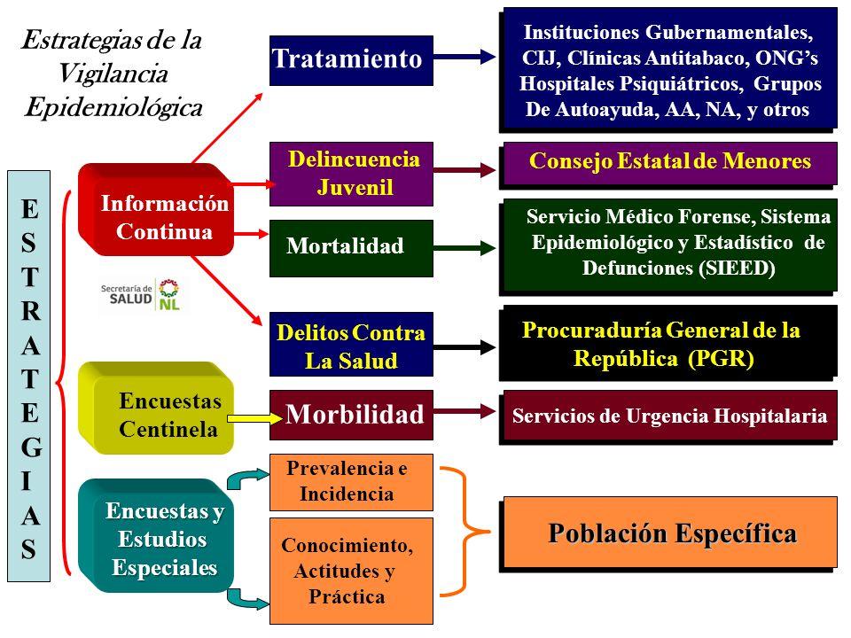 Estrategias de la Vigilancia Epidemiológica