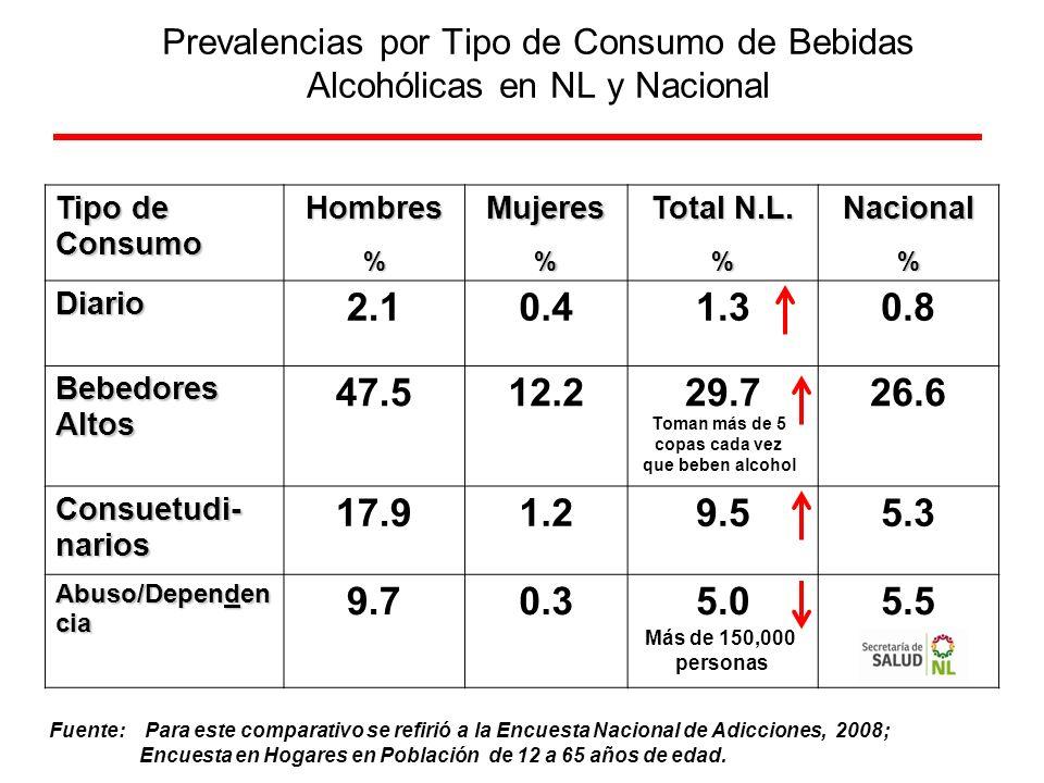 Prevalencias por Tipo de Consumo de Bebidas Alcohólicas en NL y Nacional