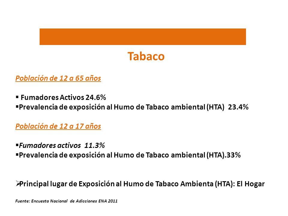 Tabaco Población de 12 a 65 años Fumadores Activos 24.6%